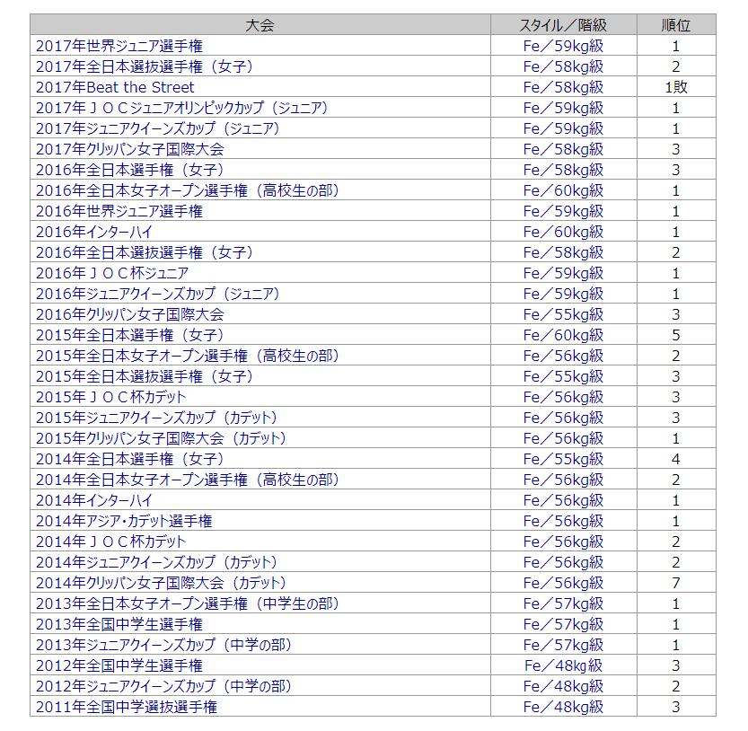 熊野ゆづる 実力 戦績